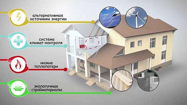 Znalezione obrazy dla zapytania Энергоэффективный дом - все, что нужно о нем знать