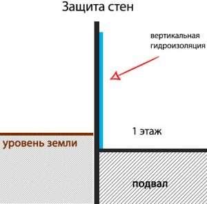 Тег: Гидроизоляция